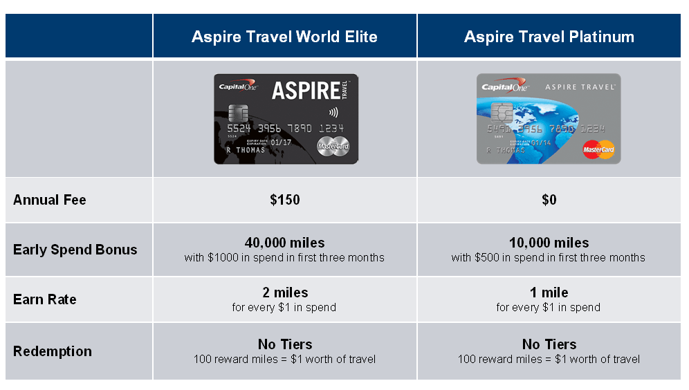 Best Travel Rewards Credit Card Canada