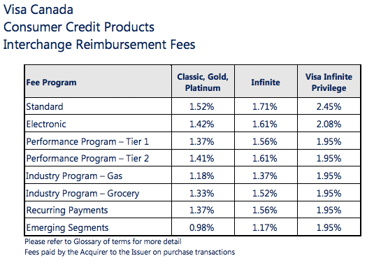 Visa Canada interchange fees