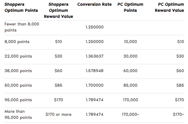 PC Optimum Points Conversion