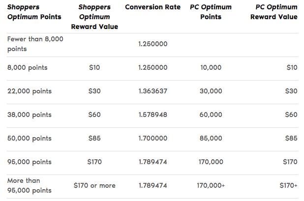 PC Optimum Points Conversion
